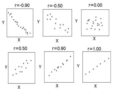 Метод корреляционного анализа: пример. Корреляционный анализ - это...