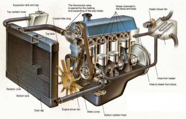 Воздушная пробка в системе охлаждения автомобиля
