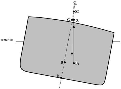 Метацентрическая высота - критерий остойчивости судна: формула