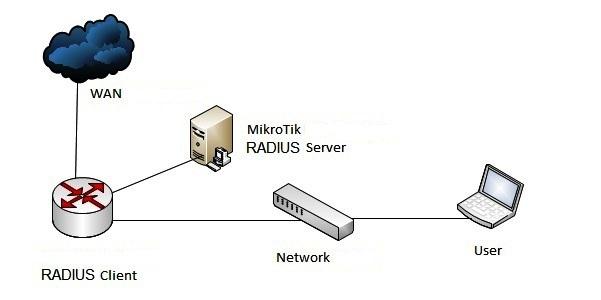 Конфигурация удаленного радиуса Mikrotik