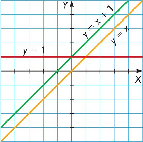 Уравнения параллельных прямых