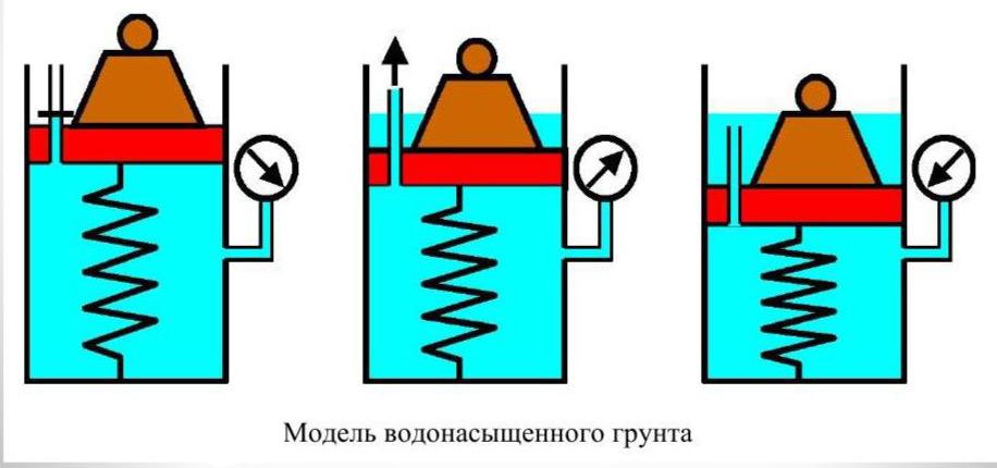 Консолидация грунта - модель водонасыщенного грунта