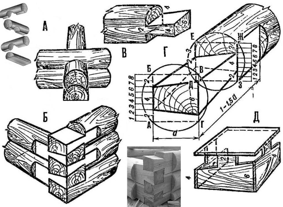 изготовление срубов из древесины