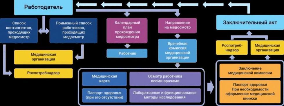 Схема получения паспорта здоровья