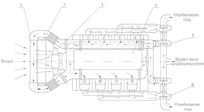 Схема газотурбинного наддува