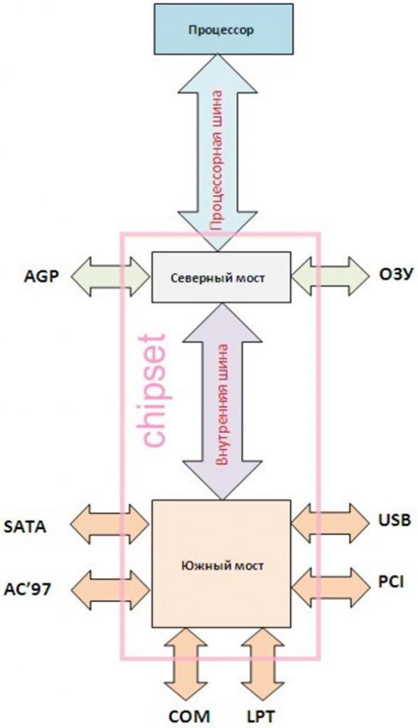 Функции чипсета