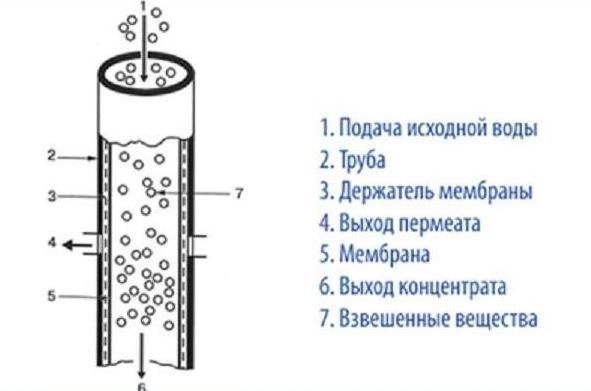 Установка промышленного осмоса - трубчатый мембранный модуль