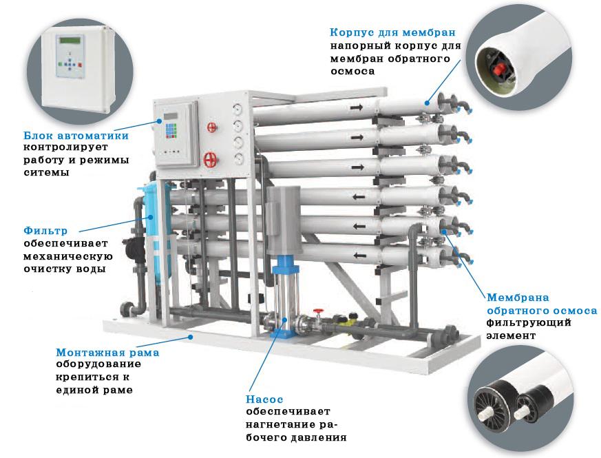 Промышленная установка обратного осмоса - комплектация