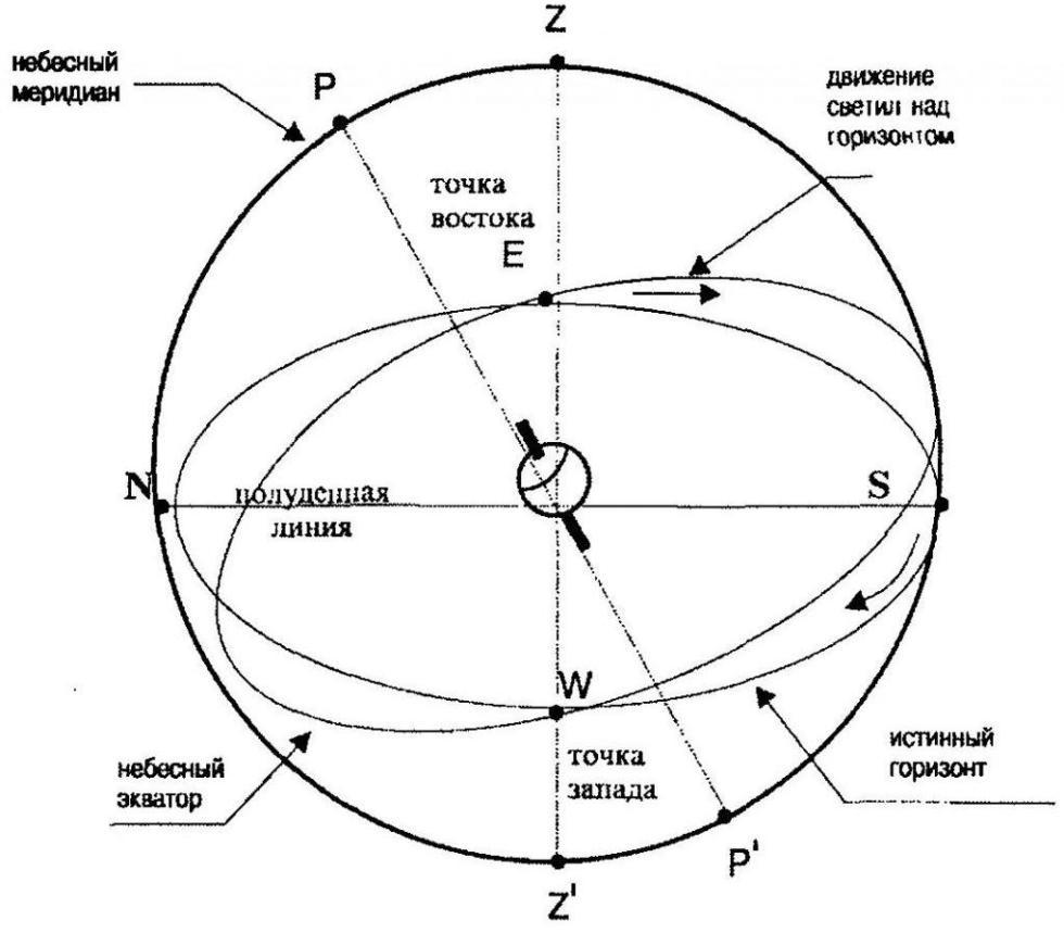меридиан астрономия
