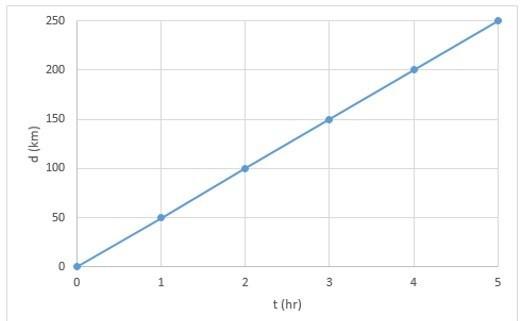 Путь при равномерном движении