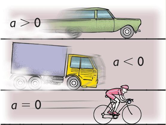 Примеры движения с ускорением