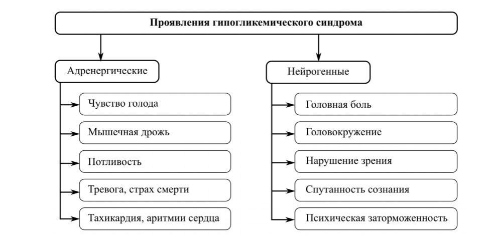 ГИпогликемический синдром - симптомы