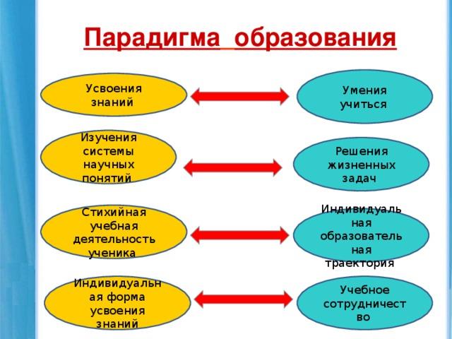 образовательная парадигма определение