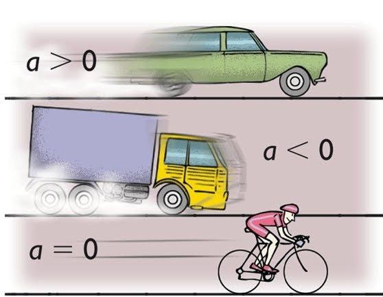 Прямолинейное движение с ускорением