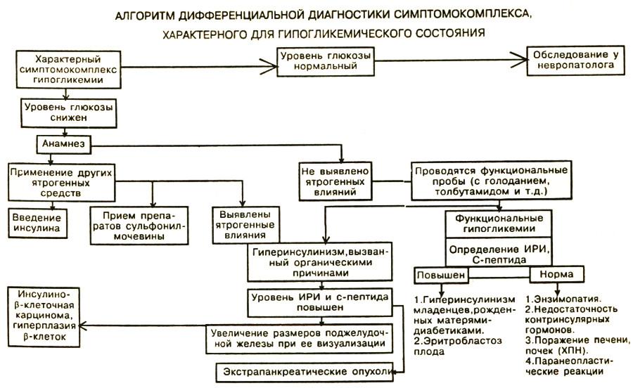 Гипогликемический синдром - диагностика