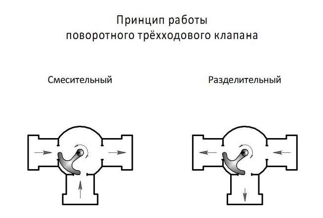 3-х ходовой смесительный клапан