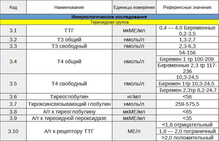 гормоны щитовидной железы норма у женщин таблица