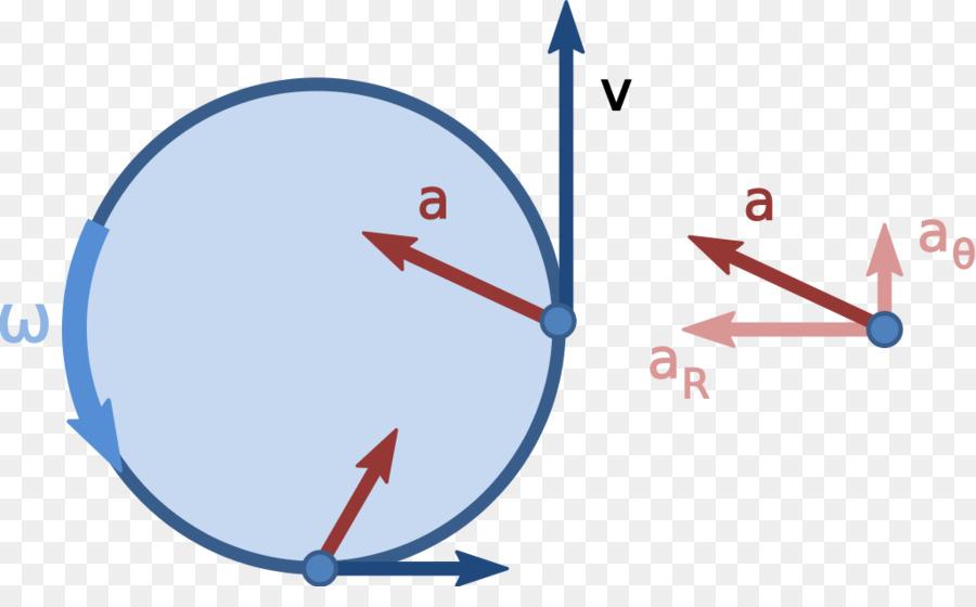 Линейные и угловые характеристики