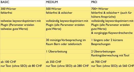 Diese Tabelle gibt einen Überblick über mein Angebot als Texter (w) und SEO-Texter (w).