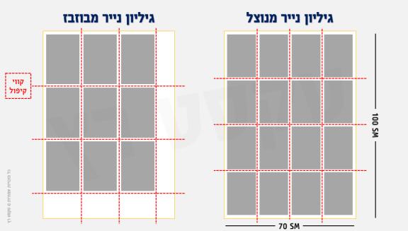 ניתן לראות את גודל הנייר כיצד הוא מתבזבז כאשר חישוב גודל הספר או המוצר המודפס אינו מחושב נכון. גודל נייר A1 שנחתך. הוצאה לאור טקסט רץ.