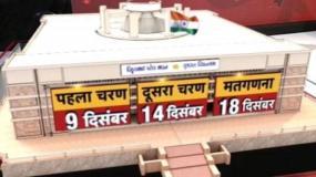 गुजरात चुनावः 9 और 14 दिसंबर को वोटिंग,18 में नतीजे