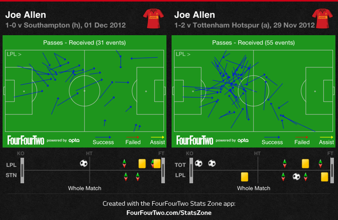 Allen moved back to playing as a second function midfielder on the left of the diamond