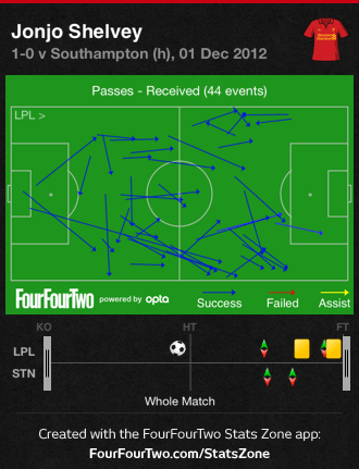 Shelvey passes received display his constant movement around all areas of the field