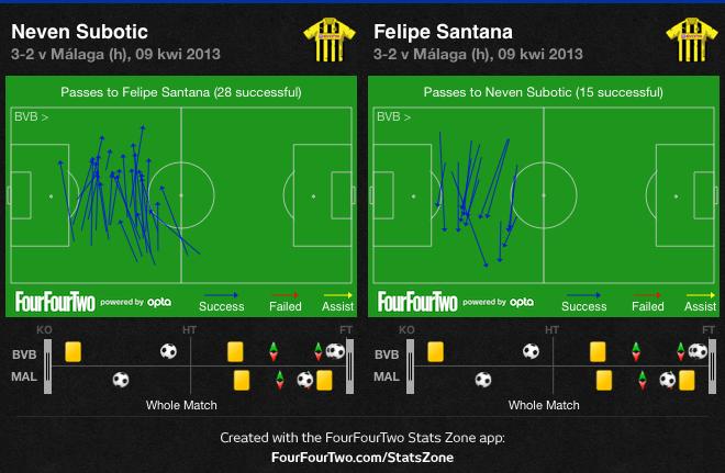 Najczęstsze zagrania w Dortmundzie