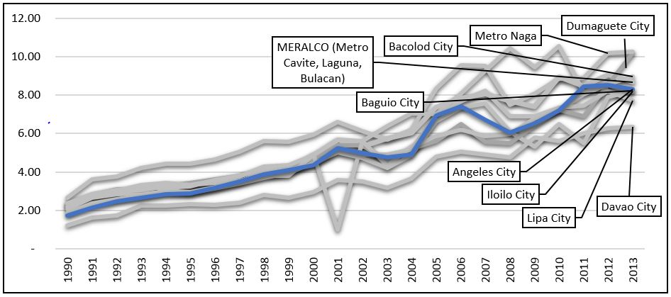 Power Rate 2014 of Angeles City