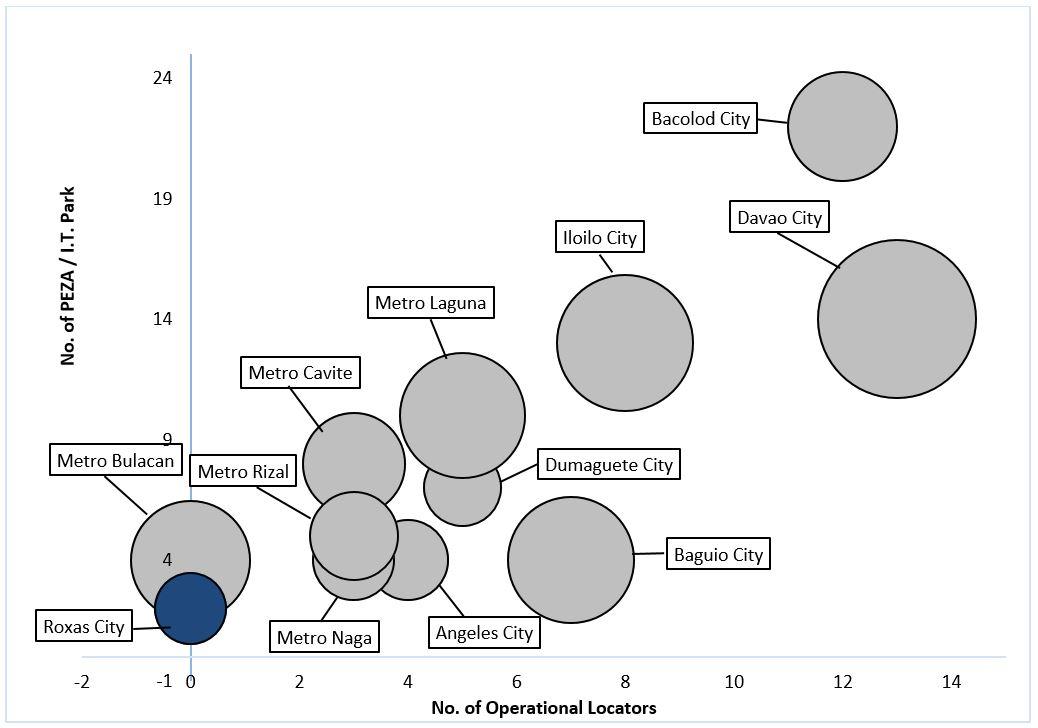 Roxas City Bubble Chart