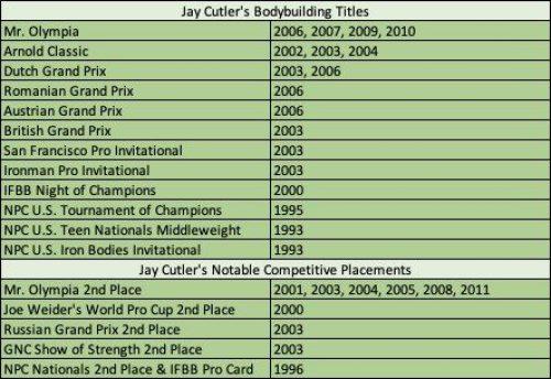 Jay Cutler BodyBuilder Titles