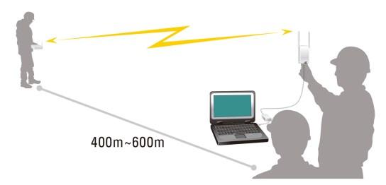 WiFi 無線通信の技術支援 - TFD