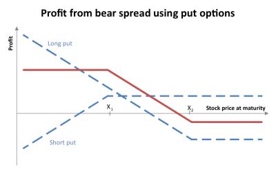 Bear_spread_using_puts
