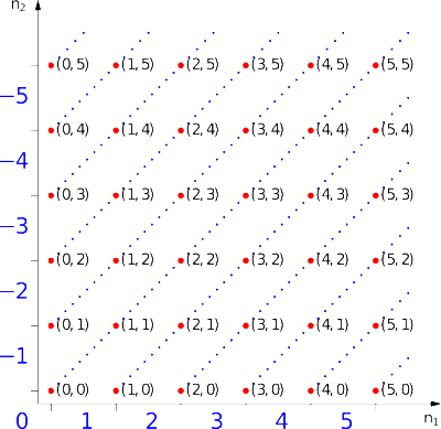Relatives_Numbers_Representation