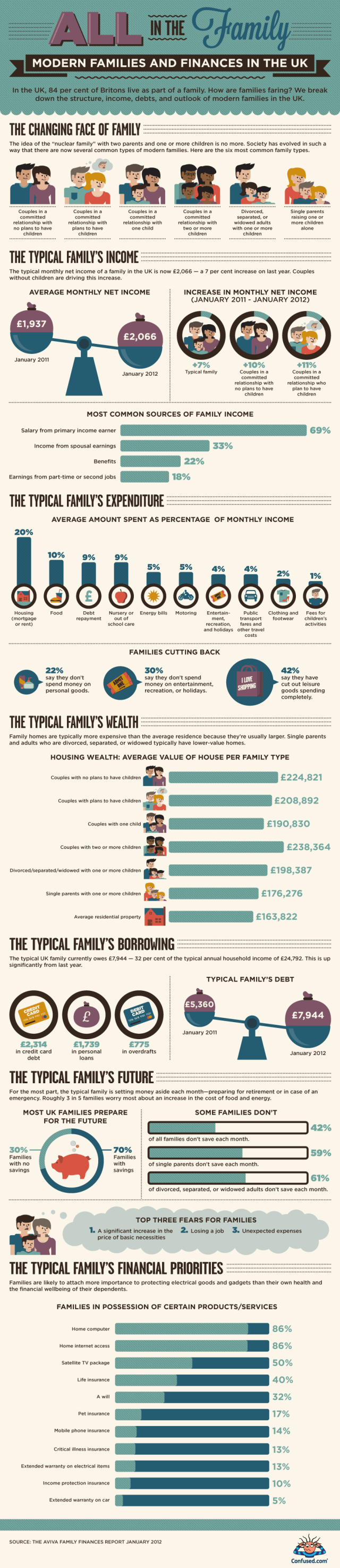The Six Types of Modern Family and Their Finances