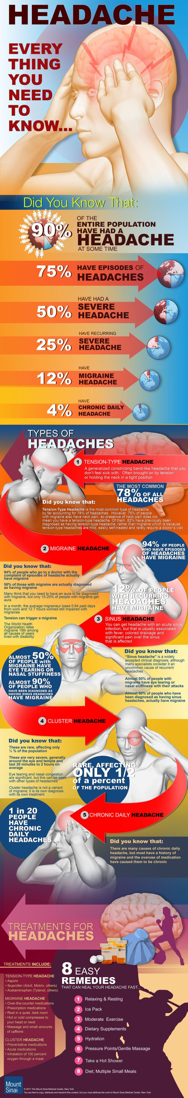 Headache: Everything you Need to Know