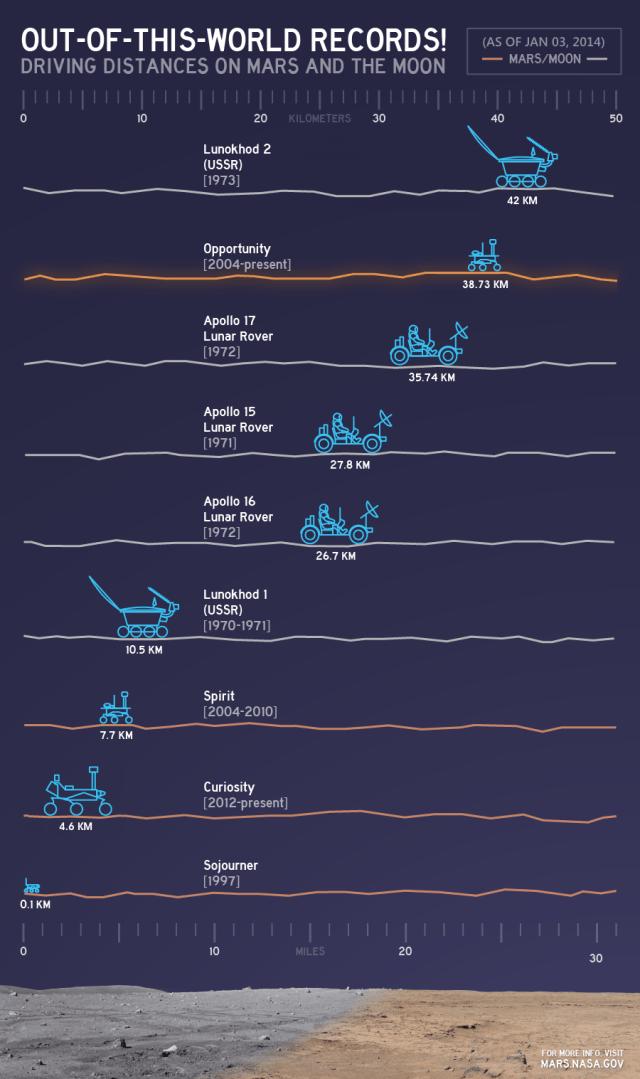 driving distances on mars