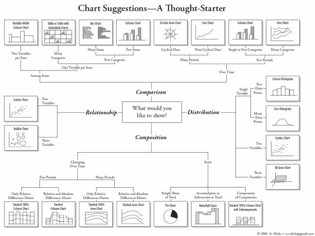Choose the Right Chart to Illustrate Your Point