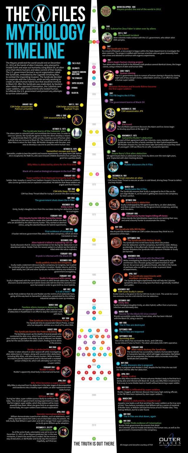 x files mythology timeline