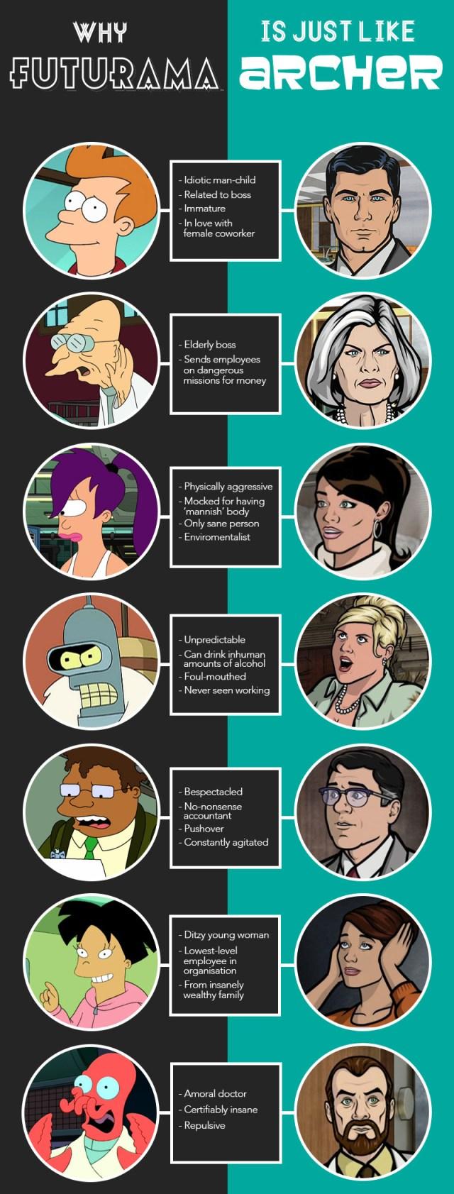 How Futurama Is Just Like Archer