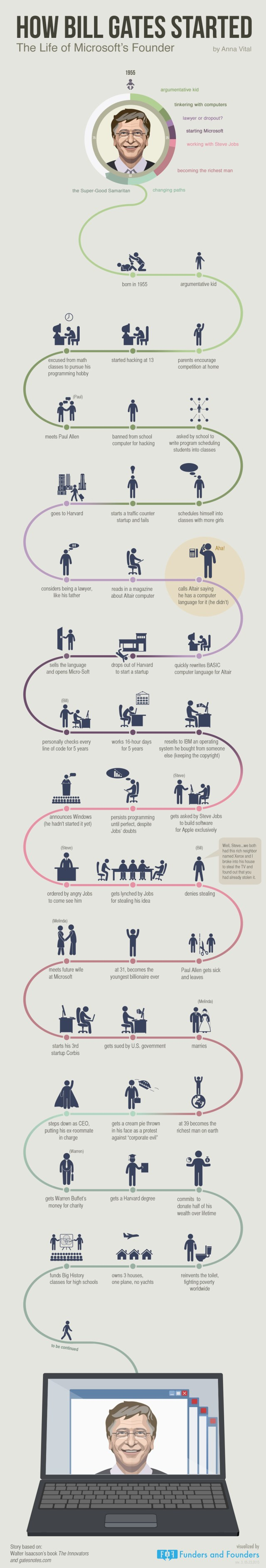 How Bill Gates Started