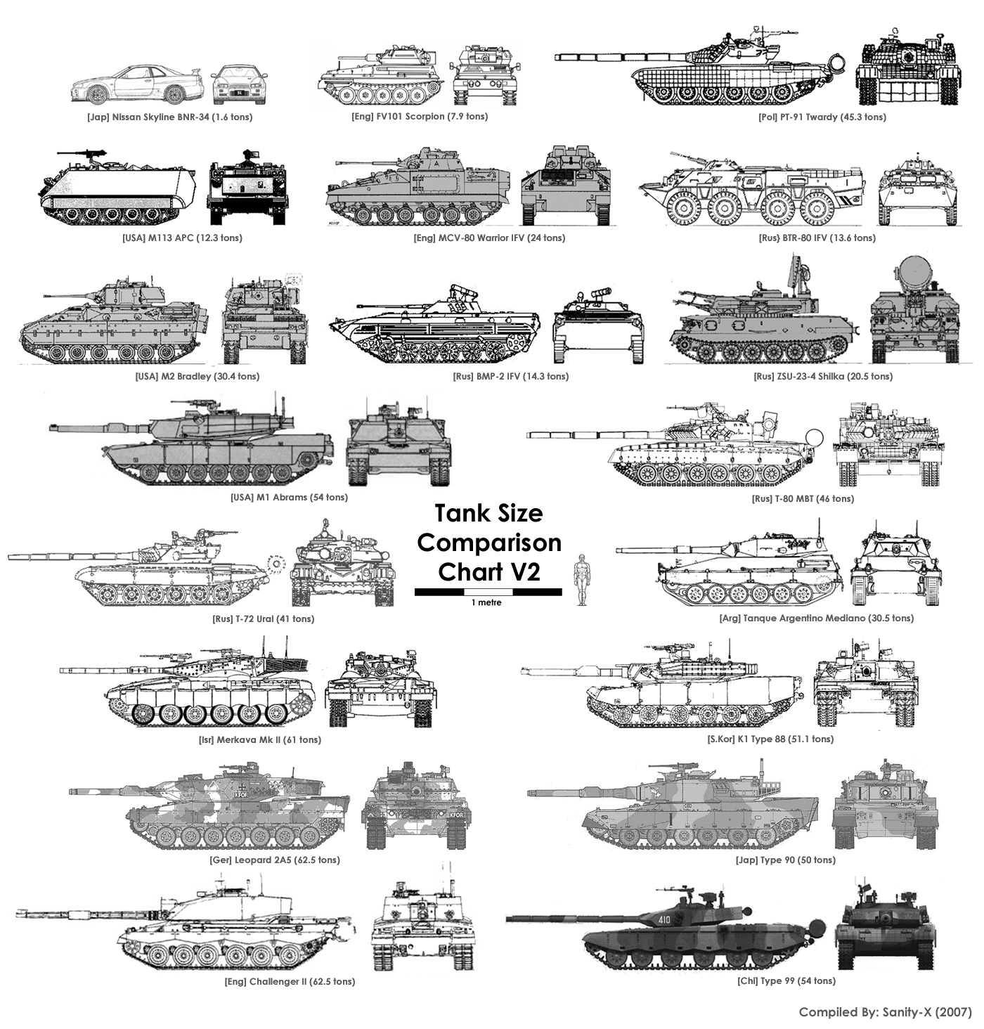 tank size comparison chart tfe times