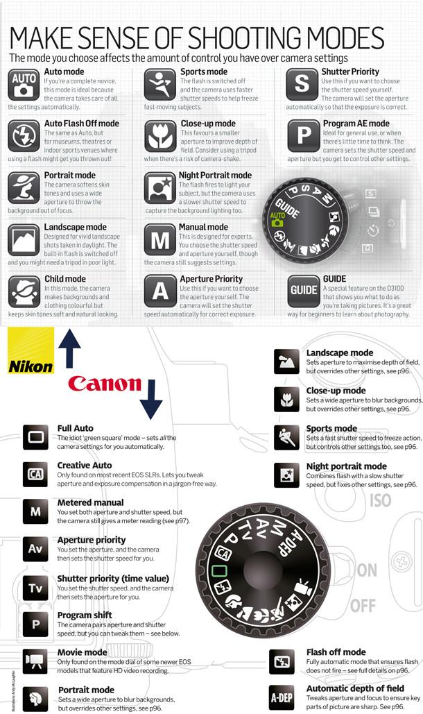 Make Sense of Camera Shooting Modes