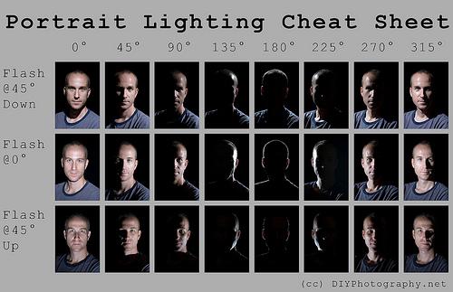 Photography Portrait Lighting Cheatsheet