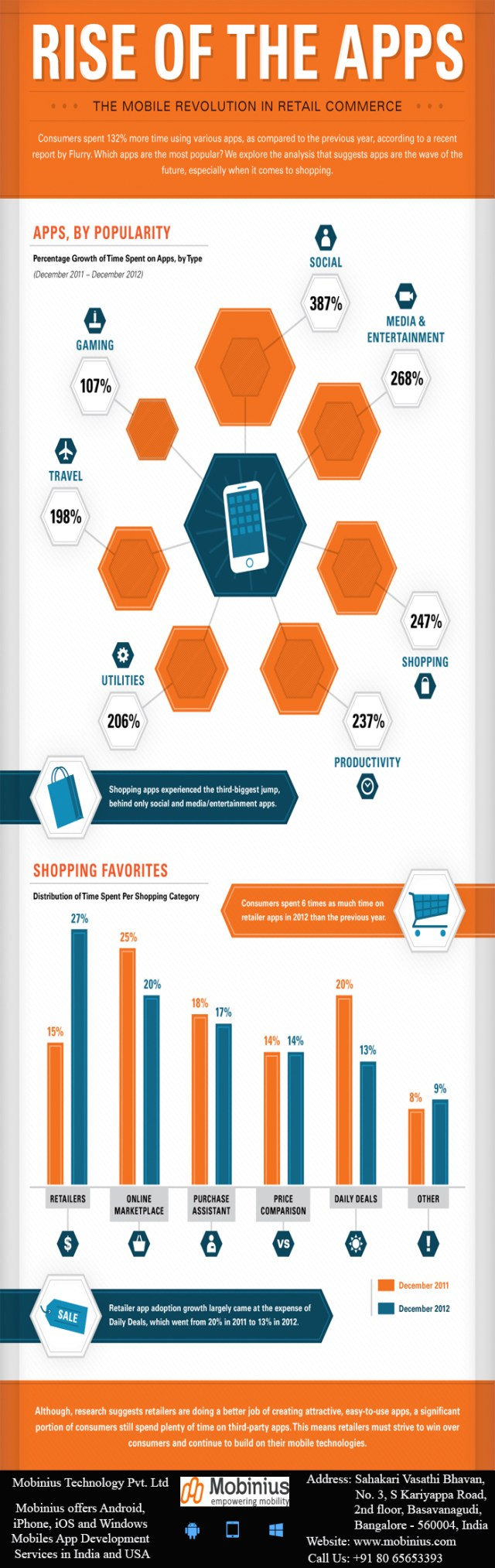 rise-of-the-apps-the-mobile-revalution-in-retail-commerce_5730a72d9b436