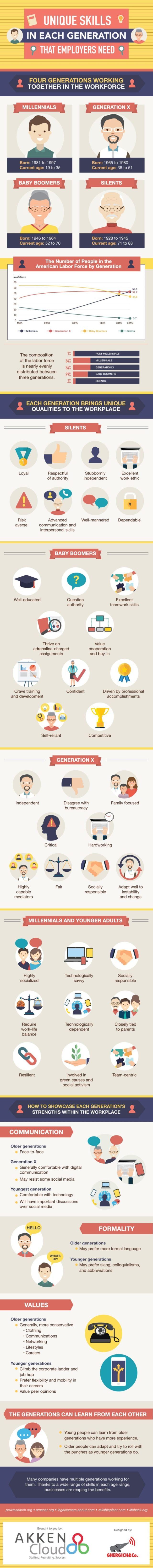 unique-skills-in-each-generation-that-employers-need_573de1f1aa464