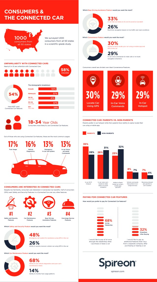 consumers-the-connected-car_56ccbb5142182-1