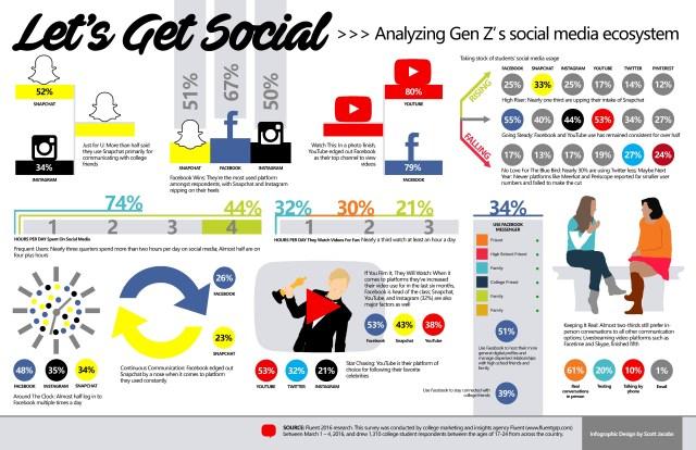 analyzing-gen-zs-social-media-ecosystem_56f5b7bdcba79