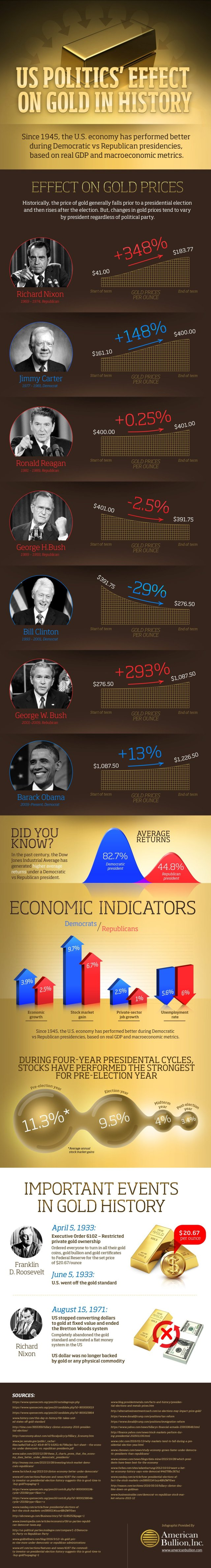 presidential-candidates-effect-on-economy-gold_580903cc243f2