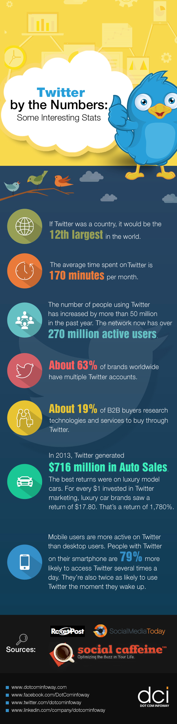 twitter-by-the-numbers-some-interesting-stats_5524f4cd6c631
